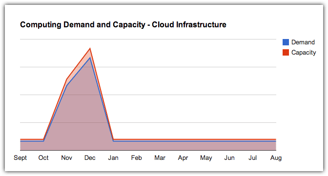 demand and capacity - cloud infrastructure