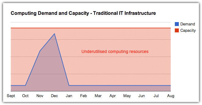 demand and capacity - traditional IT infrastructure