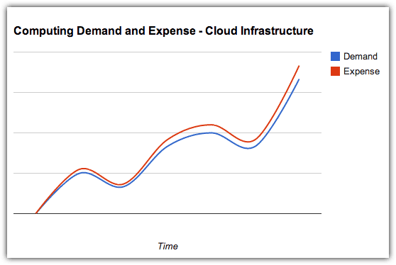 demand expense cloud infrastructure