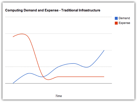 demand expense traditional infrastructure