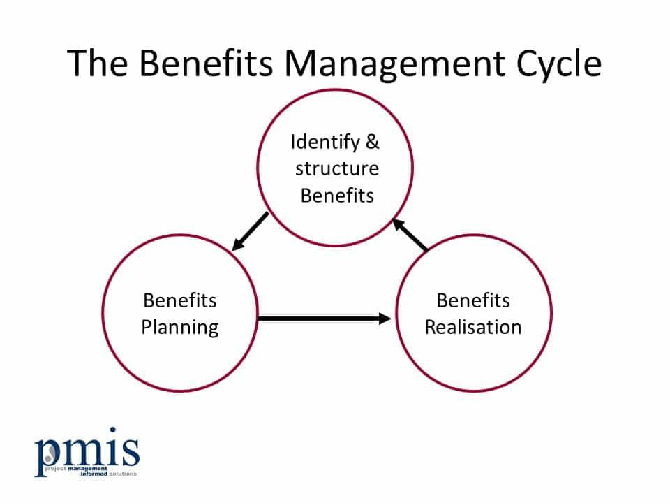The Benefits of E-Procurement